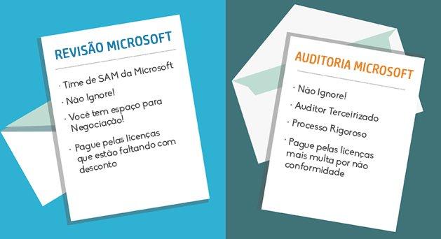 Está sendo Auditado pela Microsoft?